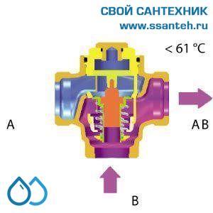 15563 HERZ 1776603 Teplomix Клапан трехходовой термостатический для твердотопливного котла DN25,  Kvs 11,0 м3/час, +61°С, байпас не отключаемый